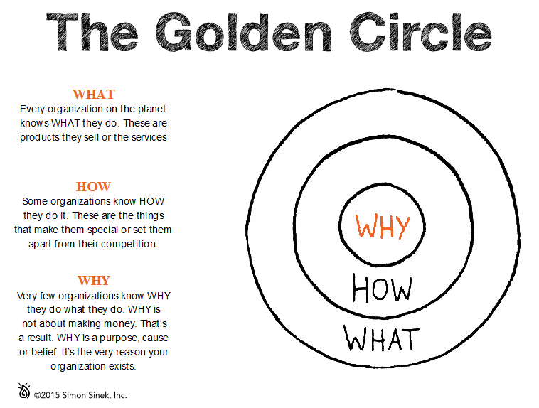 Image result for simon sinek find your why